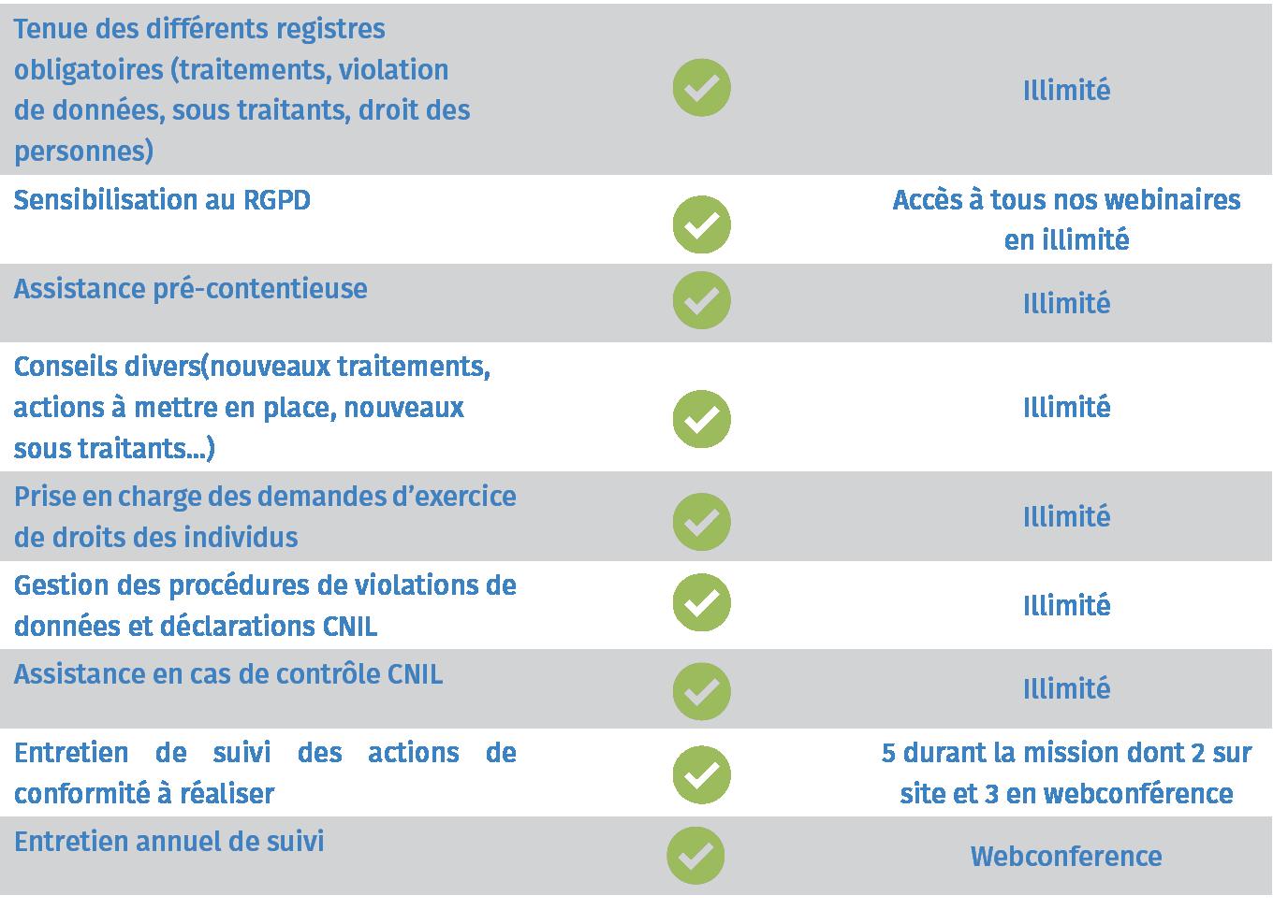 DPO Dédié caractéristiques